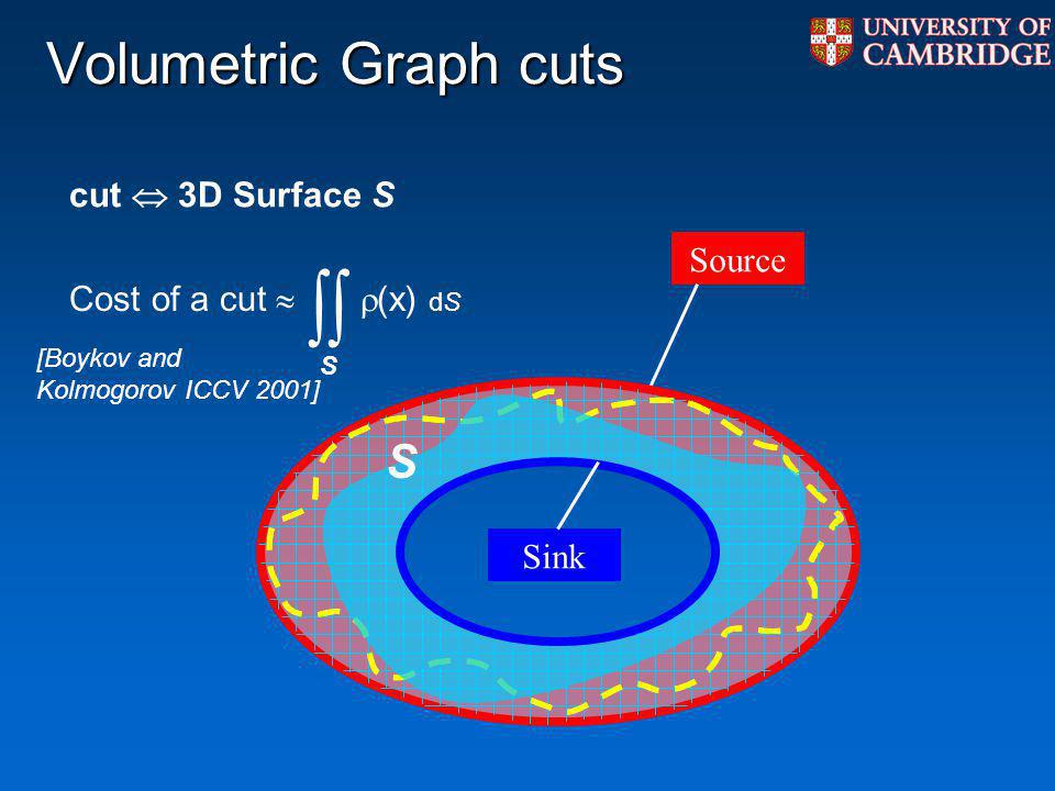 Volumetric Graph cuts Source Sink Cost of a cut (x) dS S S cut 3D Surface S [Boykov and Kolmogorov ICCV 2001]