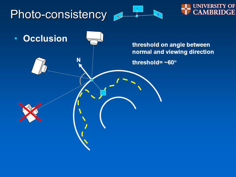 Photo-consistency Occlusion N threshold on angle between normal and viewing direction threshold= ~60