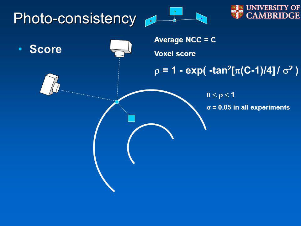 Photo-consistency Score Average NCC = C Voxel score = 1 - exp( -tan 2 [ (C-1)/4] / 2 ) 0 1 = 0.05 in all experiments