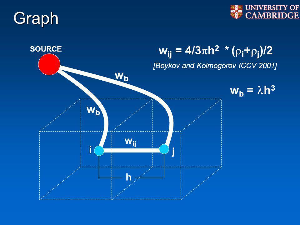 w ij SOURCE wbwb wbwb Graph h j i w b = h 3 w ij = 4/3 h 2 * ( i + j )/2 [Boykov and Kolmogorov ICCV 2001]