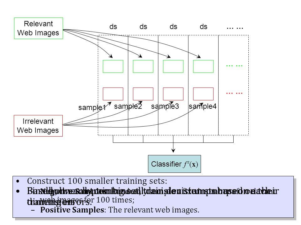 Relevant Web Images Irrelevant Web Images … sample1 sample2sample3sample4 ds … Construct 100 smaller training sets: –Negative Samples: Randomly sample a fixed number of irrelevant web images for 100 times; –Positive Samples: The relevant web images.