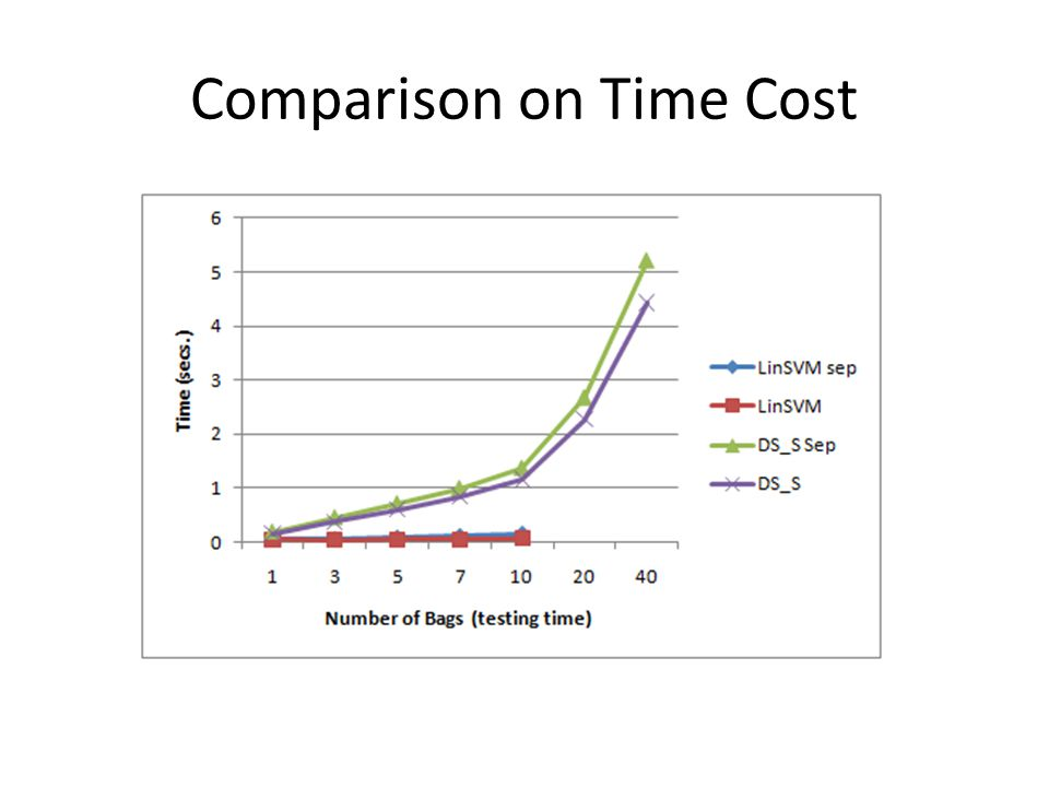 Comparison on Time Cost