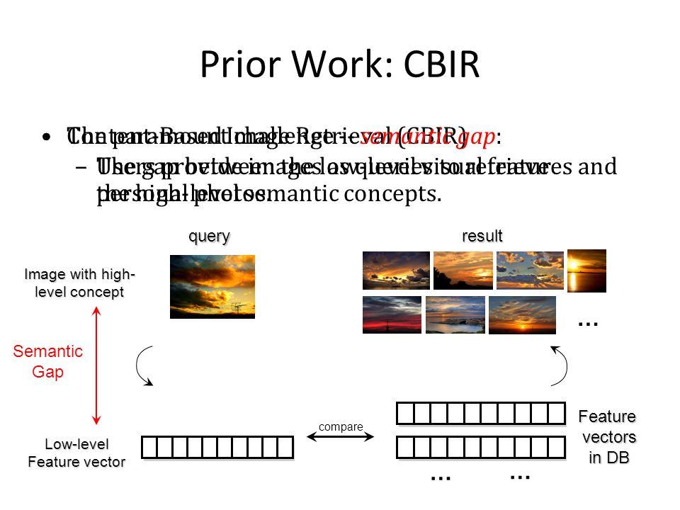 Prior Work: CBIR Content-Based Image Retrieval (CBIR) –Users provide images as queries to retrieve personal photos.