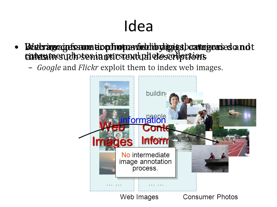 Idea Web images are accompanied by tags, categories and titles. –Google and Flickr exploit them to index web images. … building people, family people,