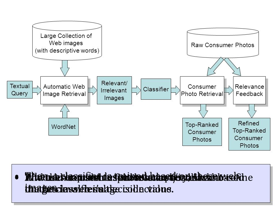When user provides a textual query, Textual Query Classifier Automatic Web Image Retrieval Automatic Web Image Retrieval Large Collection of Web image