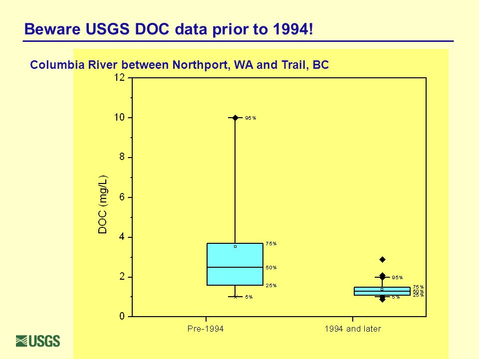 Beware USGS DOC data prior to 1994! Columbia River between Northport, WA and Trail, BC