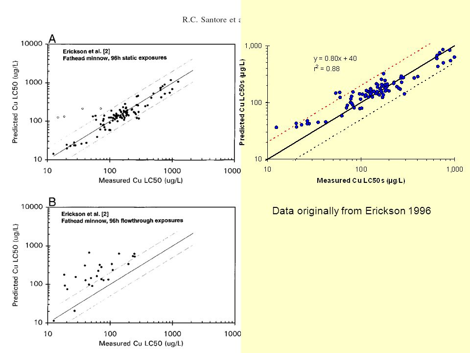 Data originally from Erickson 1996