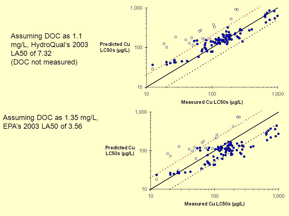 Assuming DOC as 1.1 mg/L, HydroQuals 2003 LA50 of 7.32 (DOC not measured) Assuming DOC as 1.35 mg/L, EPAs 2003 LA50 of 3.56