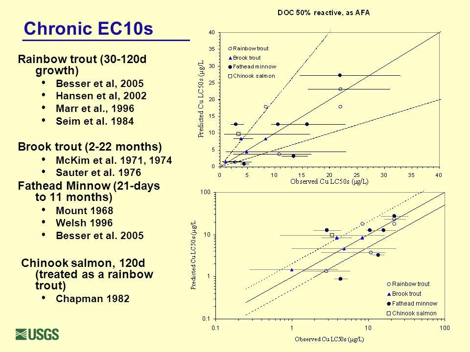 Chronic EC10s Rainbow trout (30-120d growth) Besser et al, 2005 Hansen et al, 2002 Marr et al., 1996 Seim et al.