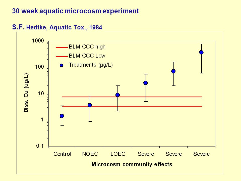 30 week aquatic microcosm experiment S.F. Hedtke, Aquatic Tox., 1984