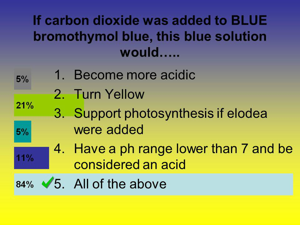 If carbon dioxide was added to BLUE bromothymol blue, this blue solution would…..