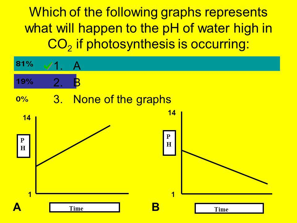 Which of the following graphs represents what will happen to the pH of water high in CO 2 if photosynthesis is occurring: Time PHPH PHPH A B 1 14 1 1.A 2.B 3.None of the graphs