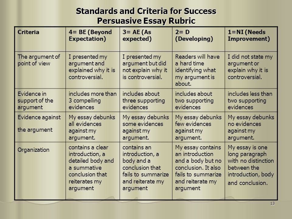 13 Standards and Criteria for Success Persuasive Essay Rubric Criteria4= BE (Beyond Expectation) 3= AE (As expected) 2= D (Developing) 1=NI (Needs Imp
