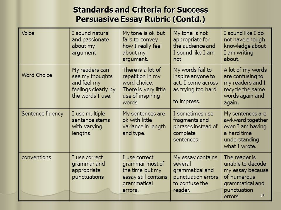 14 Standards and Criteria for Success Persuasive Essay Rubric (Contd.) VoiceI sound natural and passionate about my argument My tone is ok but fails t