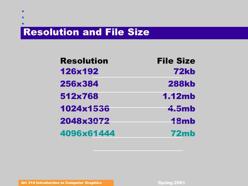 Art 314 Introduction to Computer Graphics Spring 2001 Resolution and File Size ResolutionFile Size 126x19272kb 256x384288kb 512x7681.12mb 1024x15364.5mb 2048x307218mb 4096x6144472mb