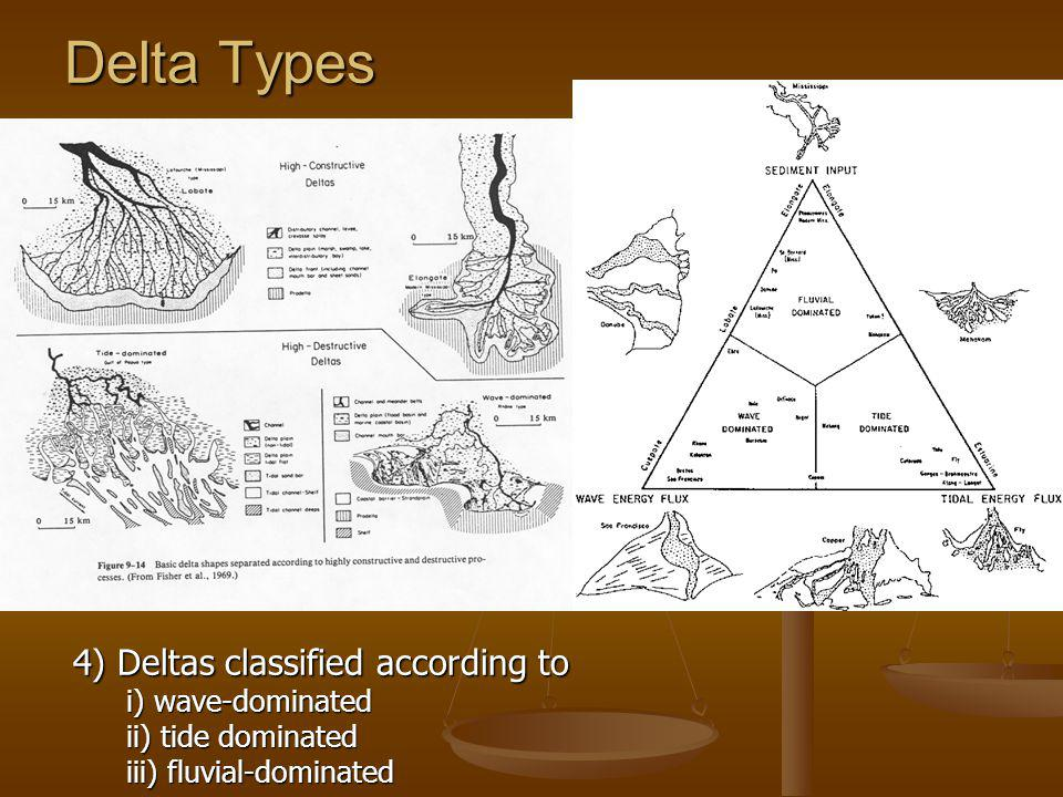 Delta Types 4) Deltas classified according to i) wave-dominated ii) tide dominated iii) fluvial-dominated