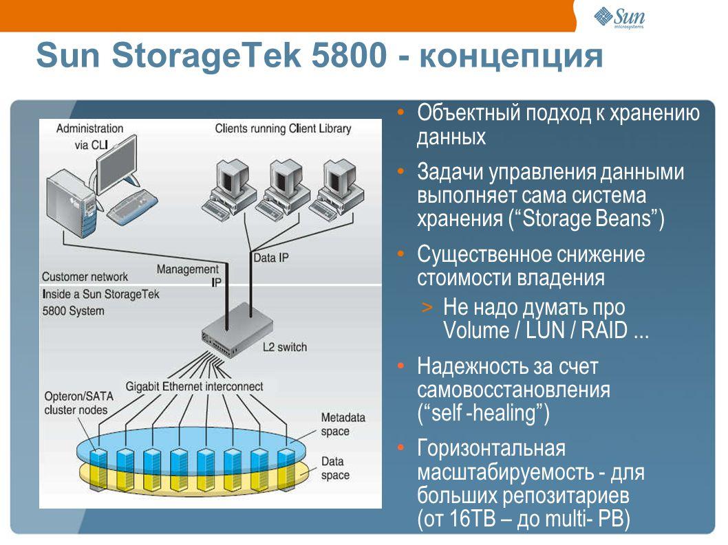 Sun StorageTek 5800 - концепция Объектный подход к хранению данных Задачи управления данными выполняет сама система хранения (Storage Beans) Существенное снижение стоимости владения > Не надо думать про Volume / LUN / RAID...