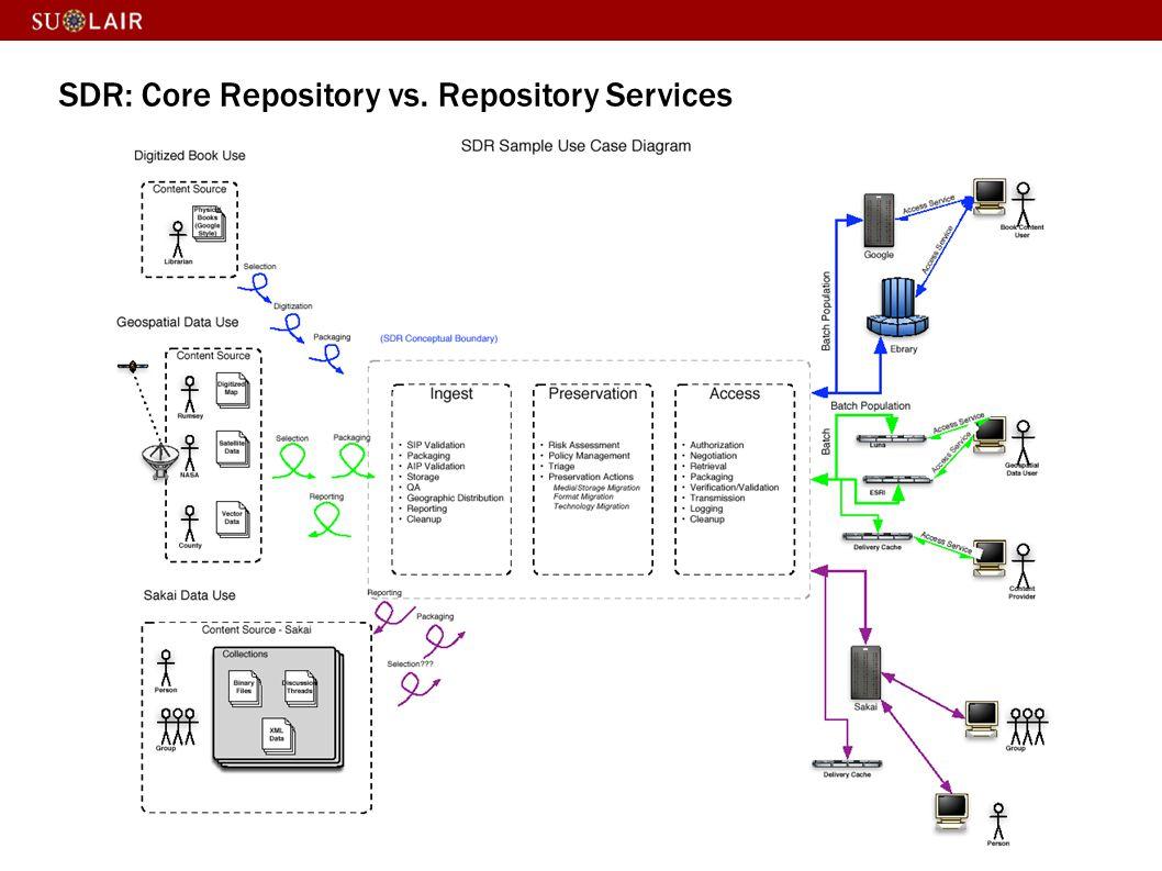 SDR: Core Repository vs. Repository Services