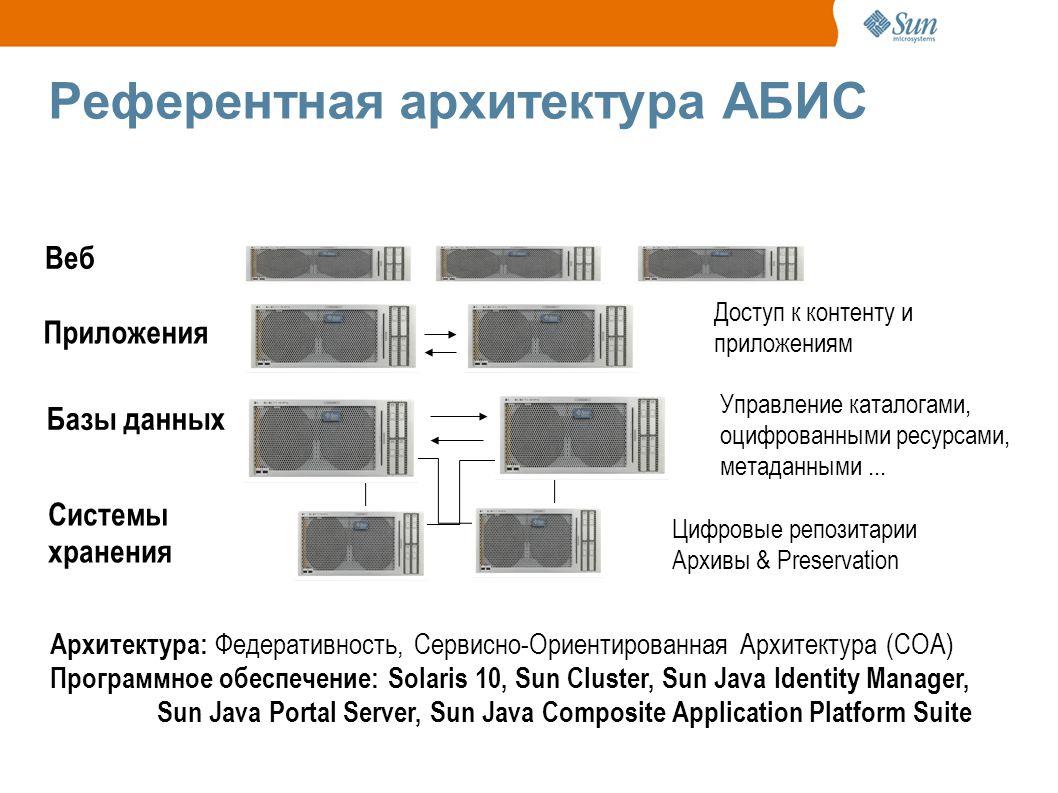 Референтная архитектура АБИС Веб Управление каталогами, оцифрованными ресурсами, метаданными...
