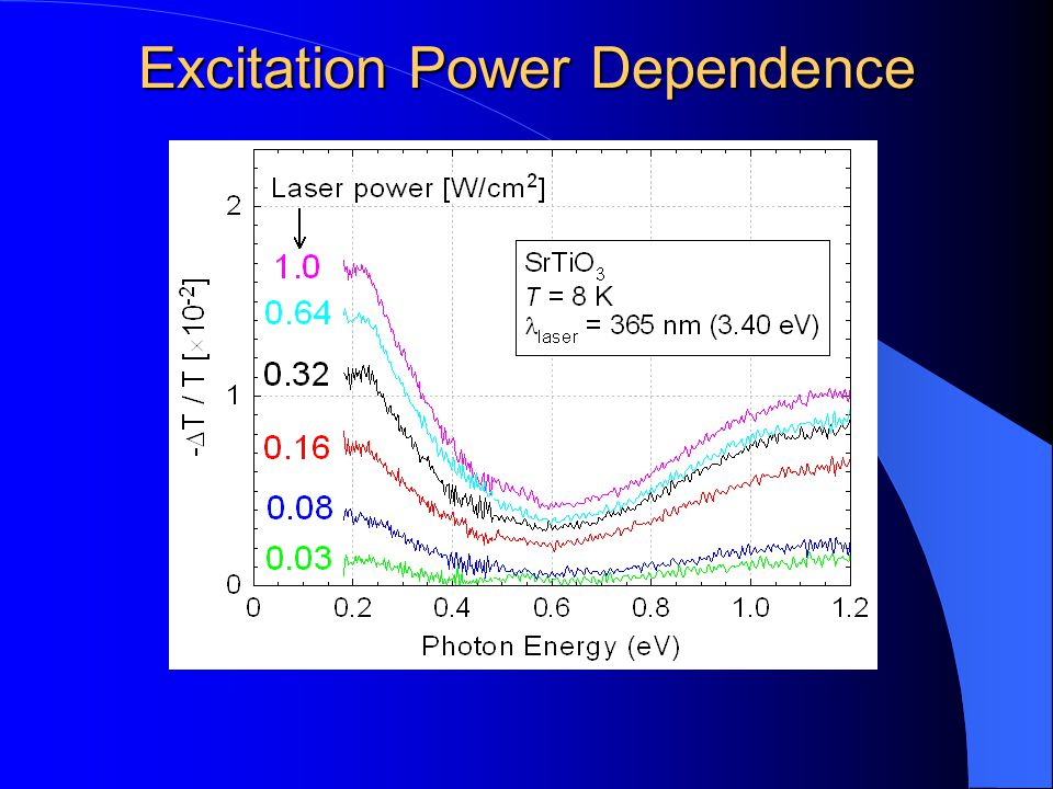 Excitation Power Dependence