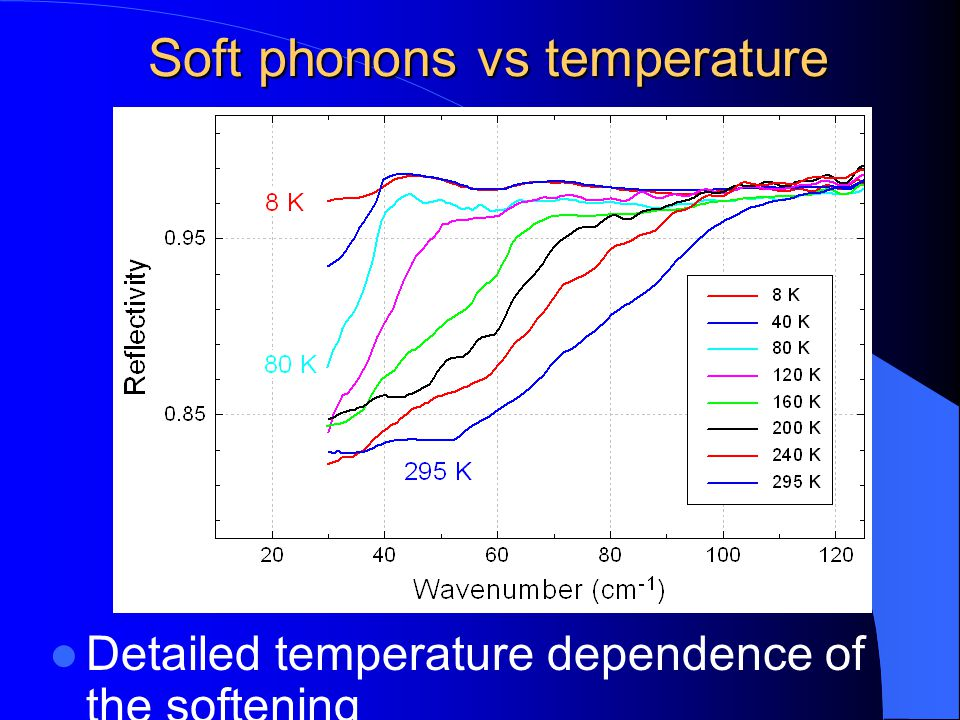 Soft phonons vs temperature Detailed temperature dependence of the softening
