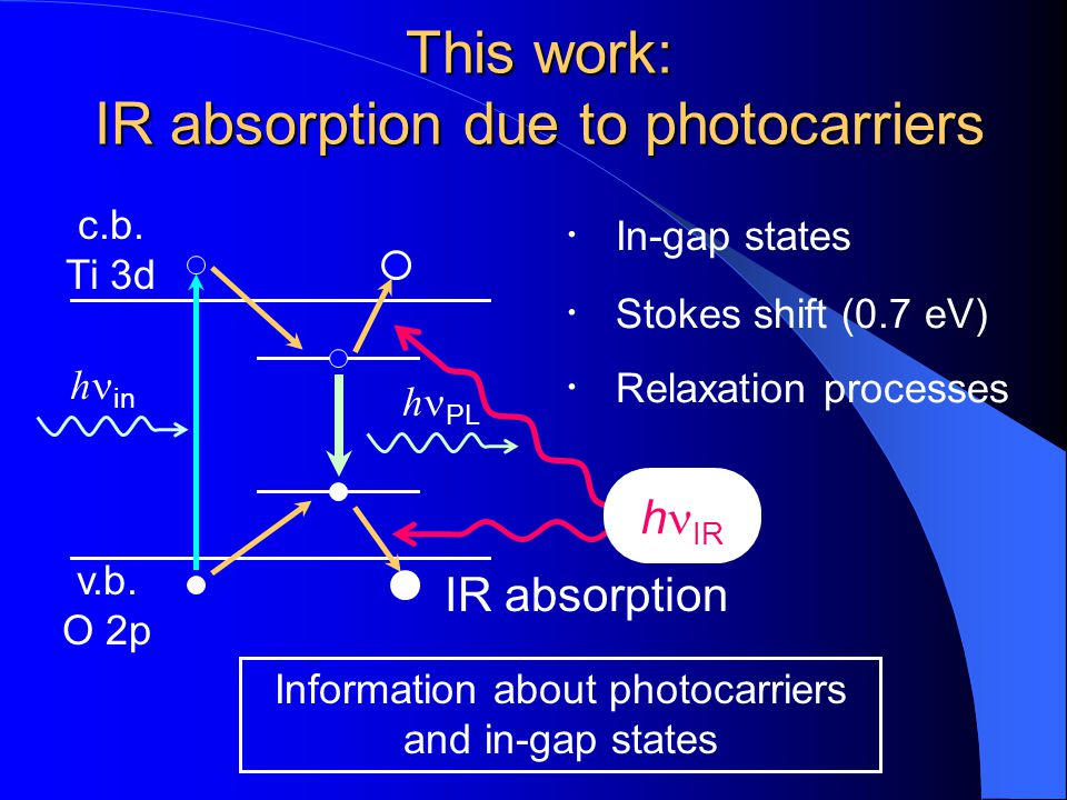 This work: IR absorption due to photocarriers c.b. Ti 3d v.b. O 2p h in Information about photocarriers and in-gap states h IR IR absorption h PL Stok
