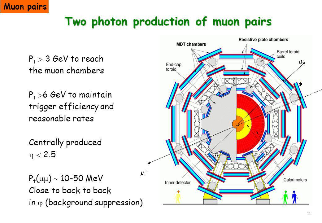 11 Two photon production of muon pairs + - P t 3 GeV to reach the muon chambers P t 6 GeV to maintain trigger efficiency and reasonable rates Centrally produced 2.5 P t ( ) 10-50 MeV Close to back to back in (background suppression) Muon pairs