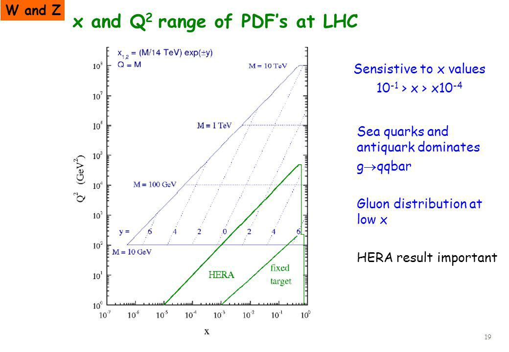 19 Sensistive to x values 10 -1 > x > x10 -4 Sea quarks and antiquark dominates g qqbar Gluon distribution at low x HERA result important x and Q 2 range of PDFs at LHC W and Z