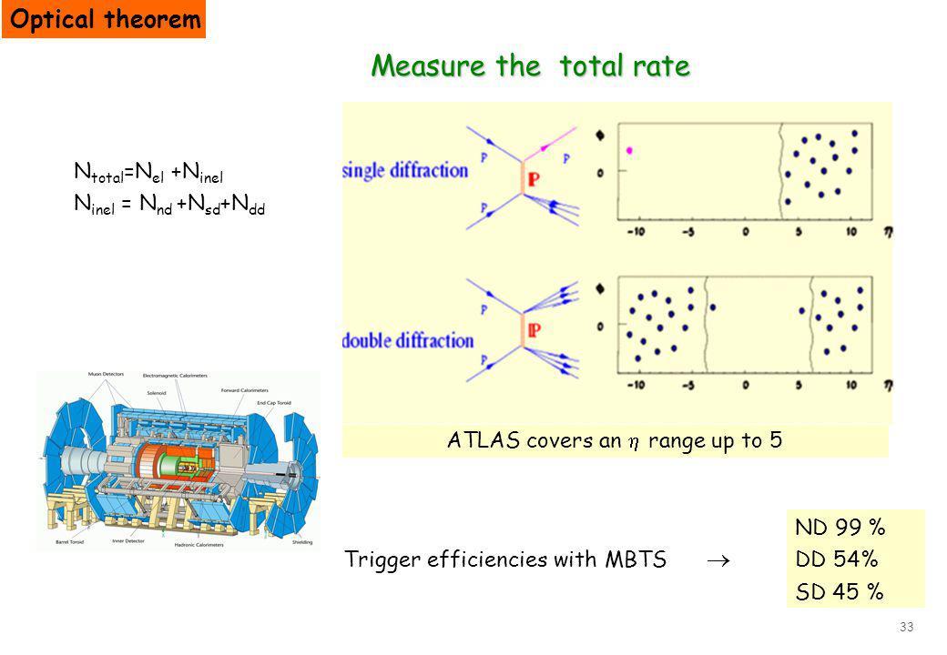 33 Measure the total rate N total =N el +N inel N inel = N nd +N sd +N dd Trigger efficiencies with MBTS ATLAS covers an range up to 5 Optical theorem