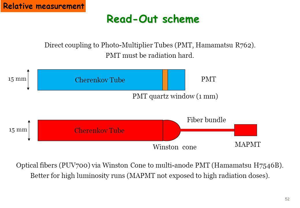 52 Optical fibers (PUV700) via Winston Cone to multi-anode PMT (Hamamatsu H7546B). Better for high luminosity runs (MAPMT not exposed to high radiatio