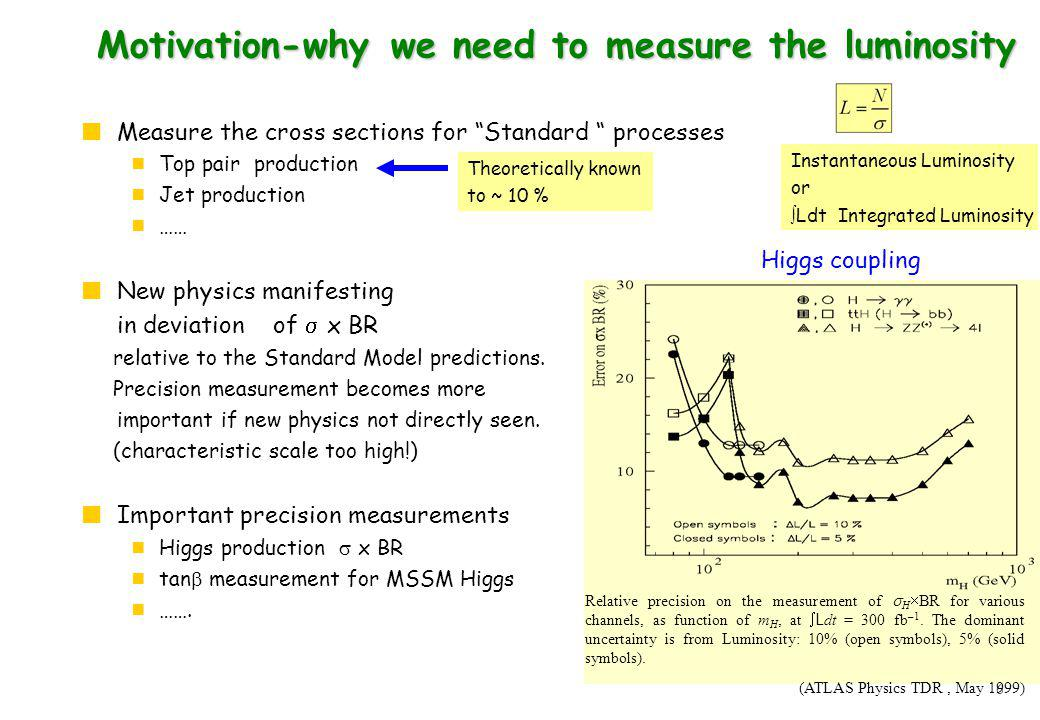 6 Motivation-why we need to measure the luminosity Measure the cross sections for Standard processes Top pair production Jet production …… New physics