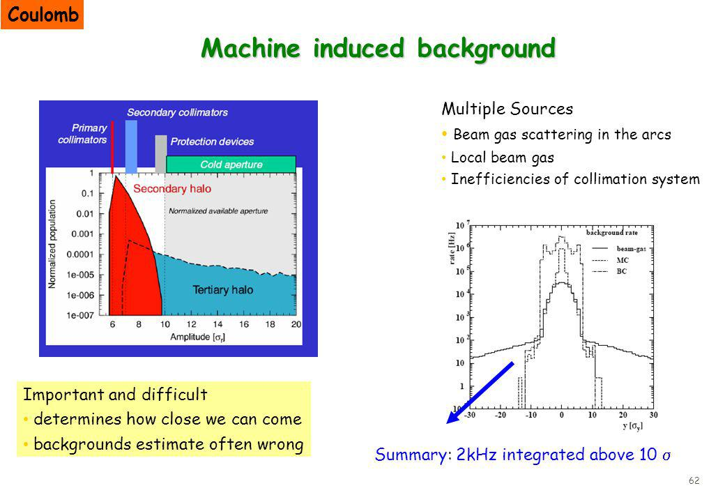 62 Machine induced background Multiple Sources Beam gas scattering in the arcs Local beam gas Inefficiencies of collimation system Summary: 2kHz integrated above 10 Important and difficult determines how close we can come backgrounds estimate often wrong Coulomb