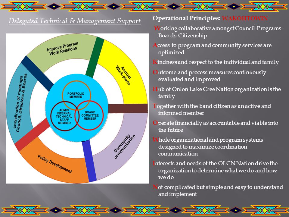 Delegated Technical & Management Support Operational Principles: WAKOHTOWIN W orking collaborative amongst Council-Programs- Boards-Citizenship A ccess to program and community services are optimized K indness and respect to the individual and family O utcome and process measures continuously evaluated and improved H ub of Onion Lake Cree Nation organization is the family T ogether with the band citizen as an active and informed member O perate financially as accountable and viable into the future W hole organizational and program systems designed to maximize coordination communication I nterests and needs of the OLCN Nation drive the organization to determine what we do and how we do N ot complicated but simple and easy to understand and implement