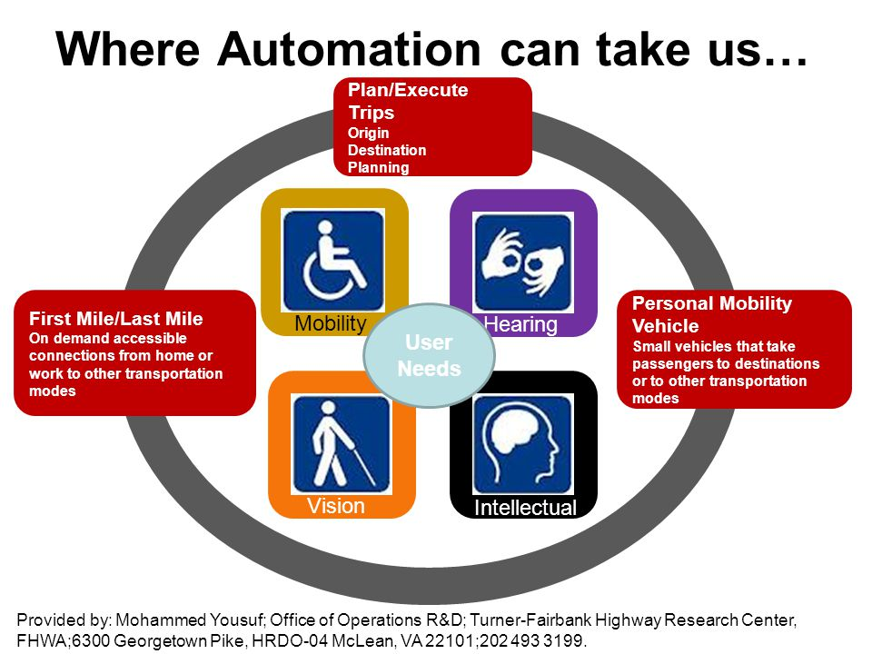 Where Automation can take us… Plan/Execute Trips Origin Destination Planning MobilityHearingIntellectualVision User Needs First Mile/Last Mile On demand accessible connections from home or work to other transportation modes Personal Mobility Vehicle Small vehicles that take passengers to destinations or to other transportation modes Provided by: Mohammed Yousuf; Office of Operations R&D; Turner-Fairbank Highway Research Center, FHWA;6300 Georgetown Pike, HRDO-04 McLean, VA 22101;202 493 3199.