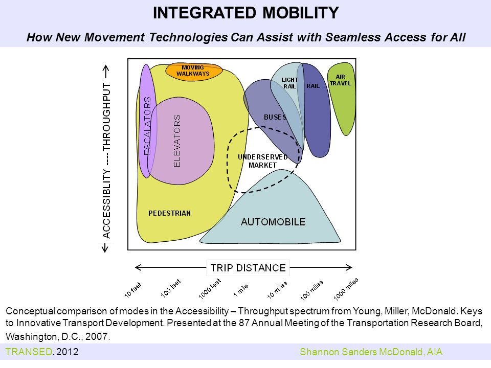 Conceptual comparison of modes in the Accessibility – Throughput spectrum from Young, Miller, McDonald.