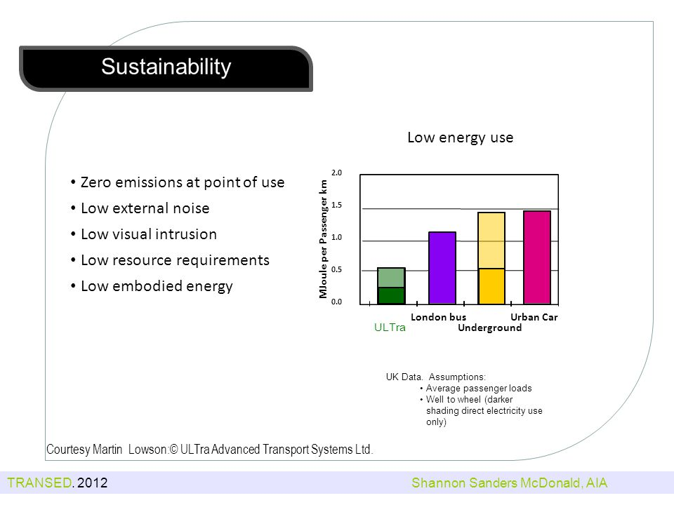 Sustainability Low energy use Zero emissions at point of use Low external noise Low visual intrusion Low resource requirements Low embodied energy 0.0 0.5 1.0 1.5 2.0 Urban Car London bus Underground ULTra MJoule per Passenger km UK Data.