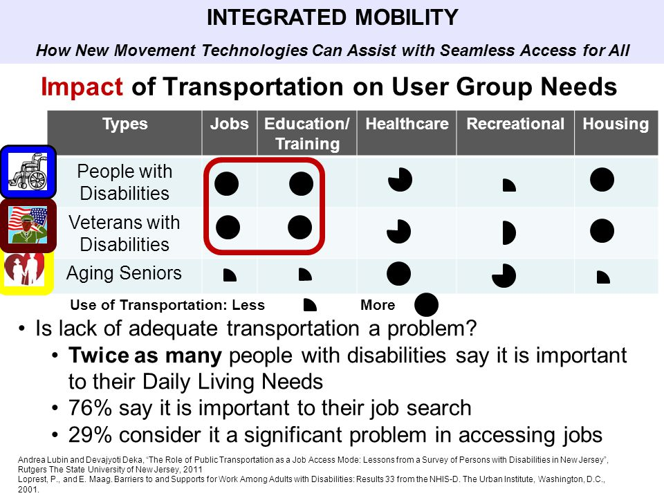 TypesJobsEducation/ Training HealthcareRecreationalHousing People with Disabilities Veterans with Disabilities Aging Seniors Impact of Transportation on User Group Needs Is lack of adequate transportation a problem.