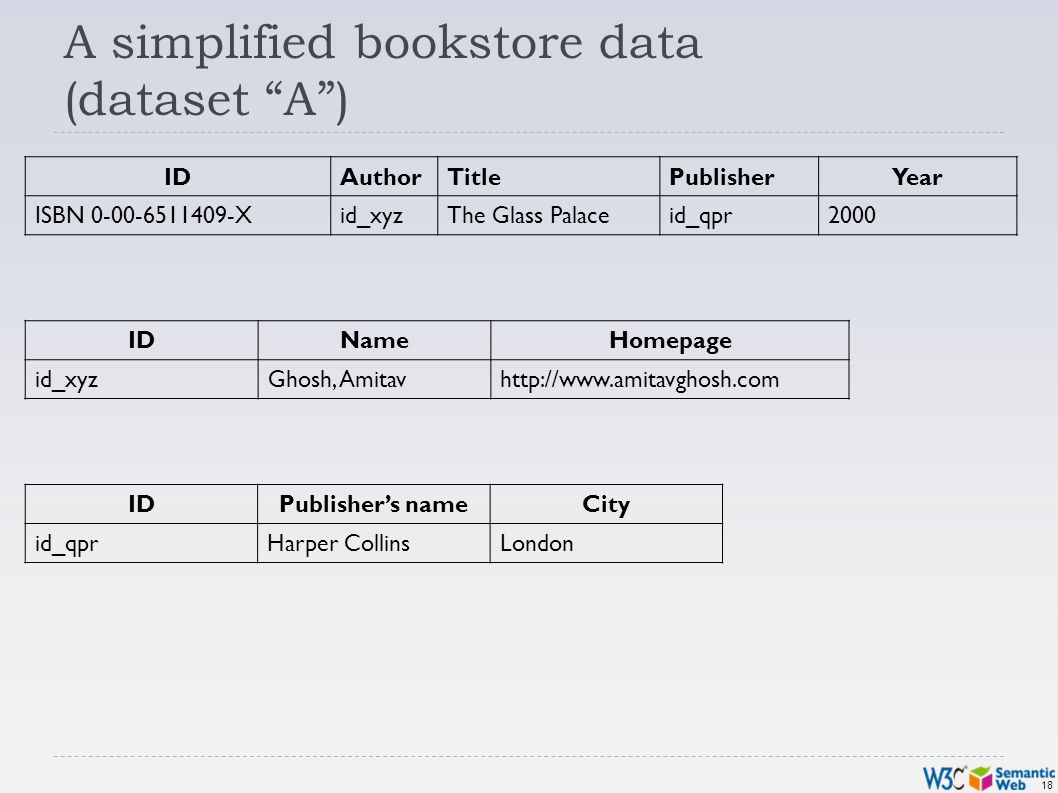 18 A simplified bookstore data (dataset A) IDAuthorTitlePublisherYear ISBN 0-00-6511409-Xid_xyzThe Glass Palaceid_qpr2000 IDNameHomepage id_xyzGhosh,