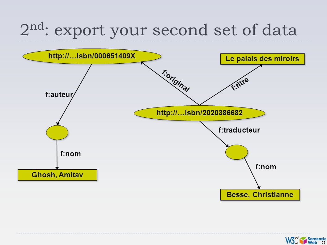 23 2 nd : export your second set of data http://…isbn/000651409X Ghosh, Amitav Besse, Christianne Le palais des miroirs f:original f:nom f:traducteur f:auteur f:titre http://…isbn/2020386682 f:nom