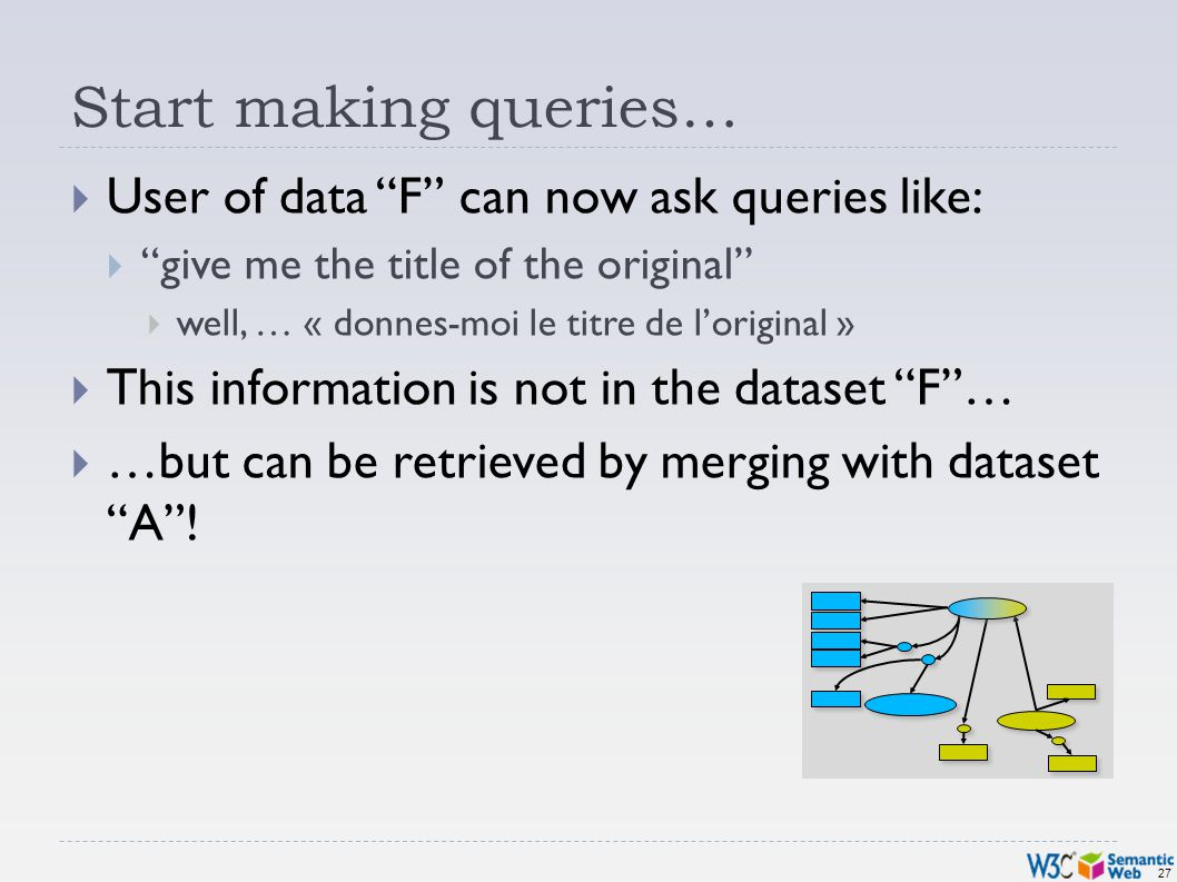 27 Start making queries… User of data F can now ask queries like: give me the title of the original well, … « donnes-moi le titre de loriginal » This information is not in the dataset F… …but can be retrieved by merging with dataset A!