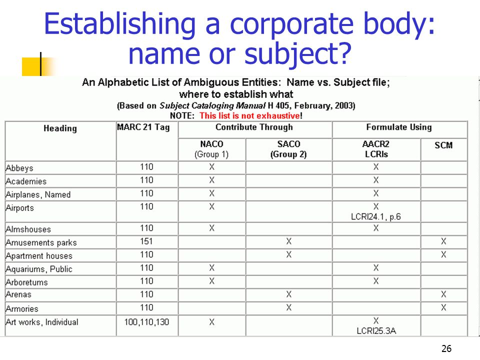 26 Establishing a corporate body: name or subject?