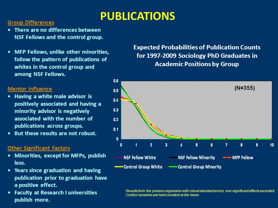 (N=355) Expected Probabilities of Publication Counts for 1997-2009 Sociology PhD Graduates in Academic Positions by Group PUBLICATIONS Results from the poisson regression with robust standard errors, non-significant effects excluded.
