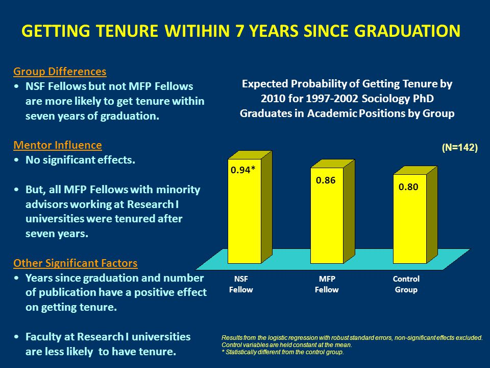 NSF Fellow Control Group MFP Fellow GETTING TENURE WITIHIN 7 YEARS SINCE GRADUATION 0.94* 0.86 0.80 (N=142) Expected Probability of Getting Tenure by 2010 for 1997-2002 Sociology PhD Graduates in Academic Positions by Group Group Differences NSF Fellows but not MFP Fellows are more likely to get tenure within seven years of graduation.