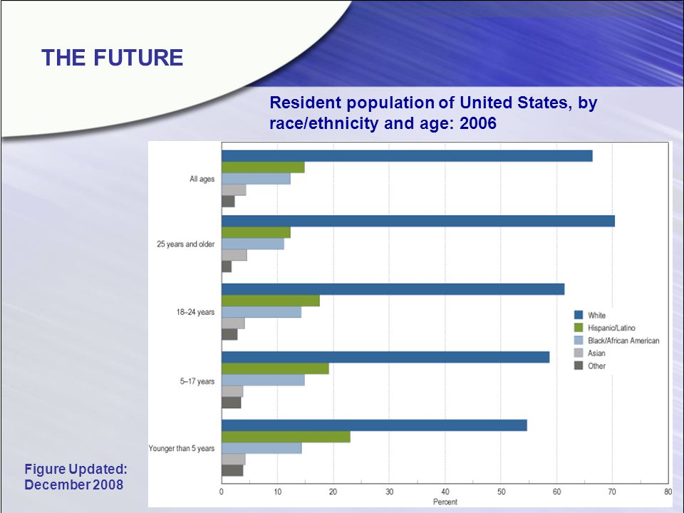 THE FUTURE Resident population of United States, by race/ethnicity and age: 2006 Figure Updated: December 2008