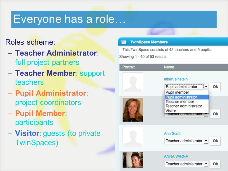 Everyone has a role… Roles scheme: –Teacher Administrator: full project partners –Teacher Member: support teachers –Pupil Administrator: project coord