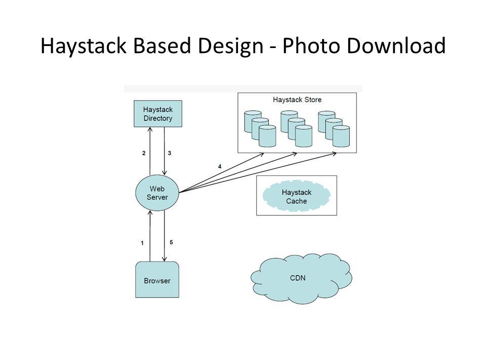 Haystack Based Design - Photo Download
