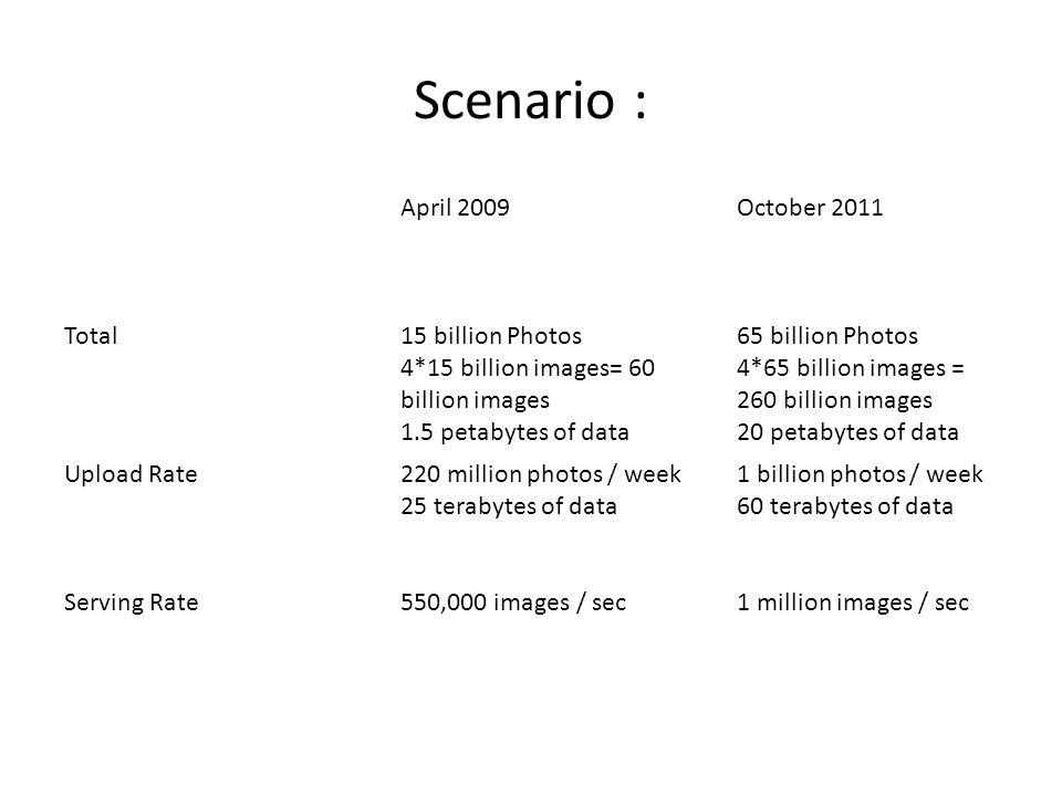 Scenario : April 2009October 2011 Total15 billion Photos 4*15 billion images= 60 billion images 1.5 petabytes of data 65 billion Photos 4*65 billion i