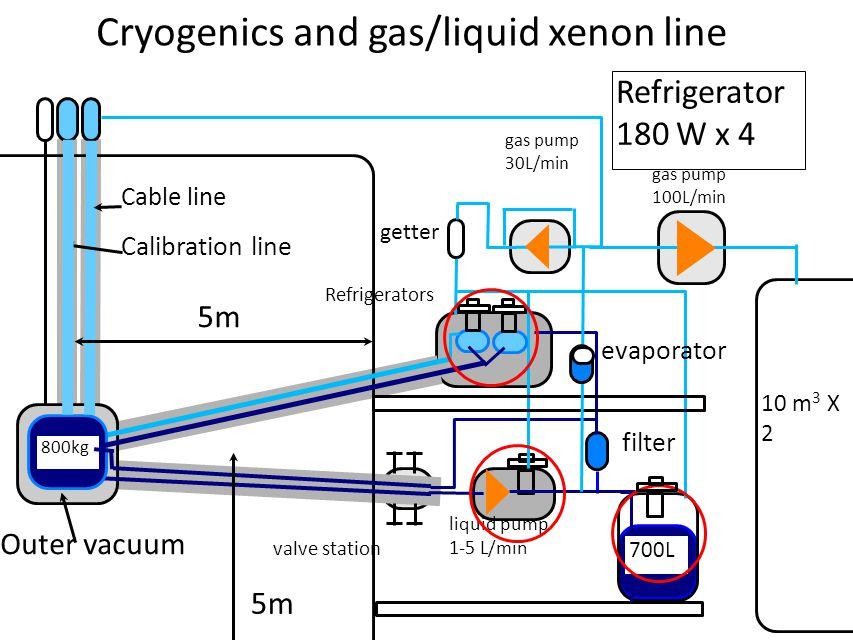 800kg 700L liquid pump 1-5 L/min Refrigerators gas pump 30L/min getter Calibration line Cable line valve station filter Outer vacuum 800kg 10 m 3 X 2 gas pump 100L/min Cryogenics and gas/liquid xenon line Refrigerator 180 W x 4 evaporator 5m