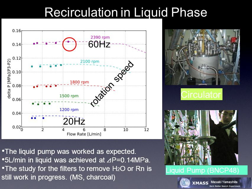 Masaki Yamashita Recirculation in Liquid Phase Circulator The liquid pump was worked as expected.