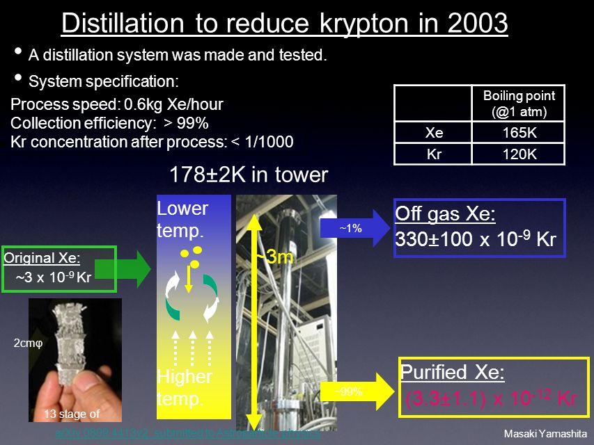 Masaki Yamashita Distillation to reduce krypton in 2003 Boiling point (@1 atm) Xe165K Kr120K ~3m 13 stage of Lower temp. Higher temp. ~1% 2cmφ ~99% Pu